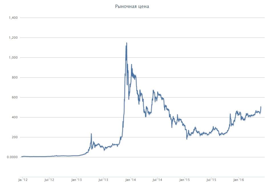цена биткоин