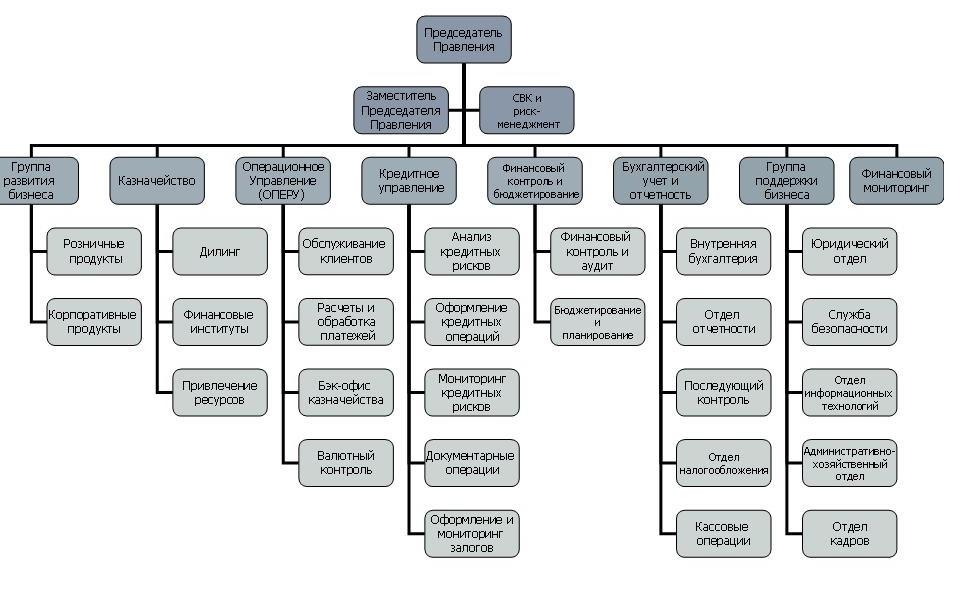 структура банка