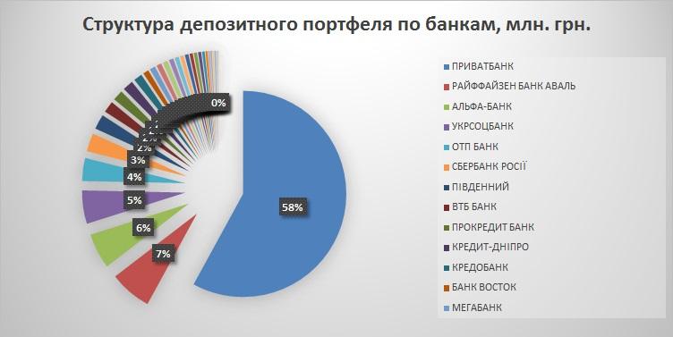 структура депозитного портфеля по банкам